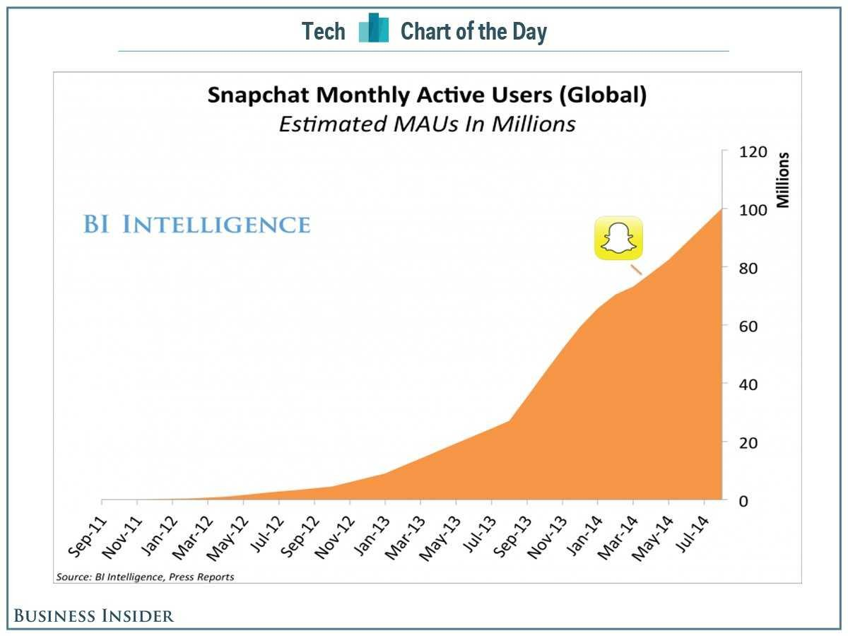 Gli incredibili numeri di Snbapchat, via Business Insider