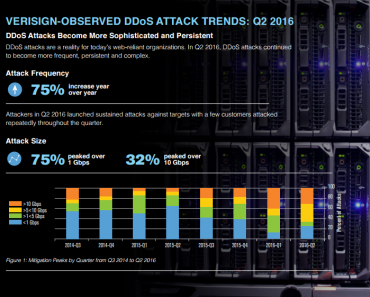 report-ddos-trends-q22016