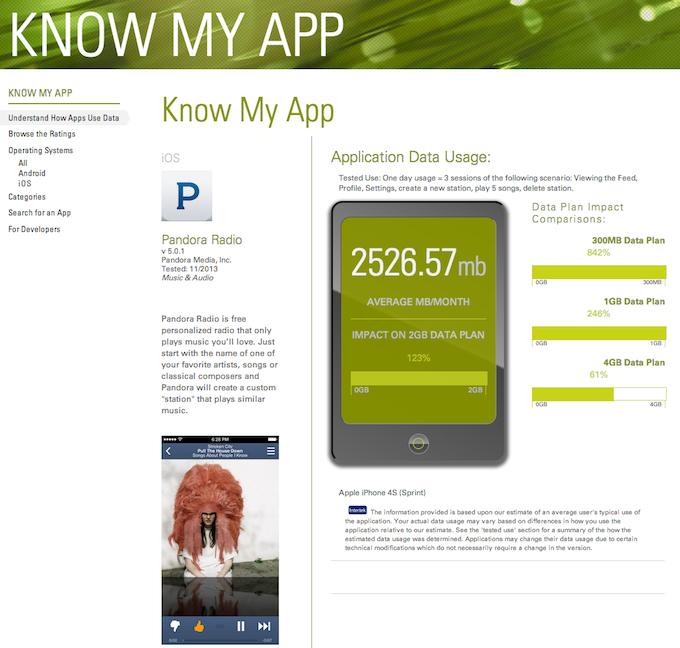 Come scoprire quanti dati consumano le app su iOS e Android